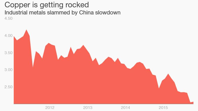 copper prices commodities crash