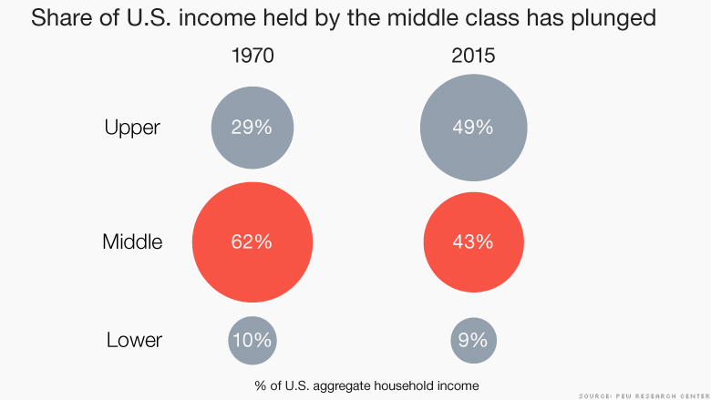 chart middle class share of income