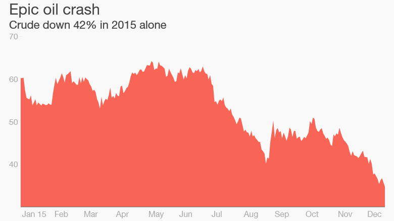 oil prices 2015