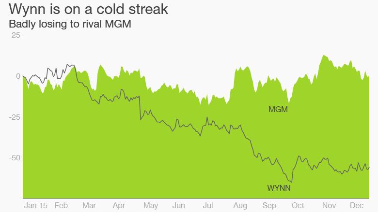 Wynn MGM gambling stocks 2015