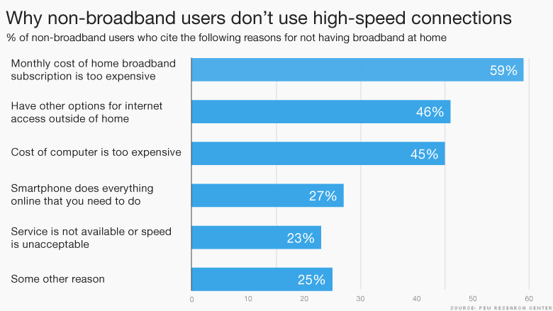 non-broadband users reasons