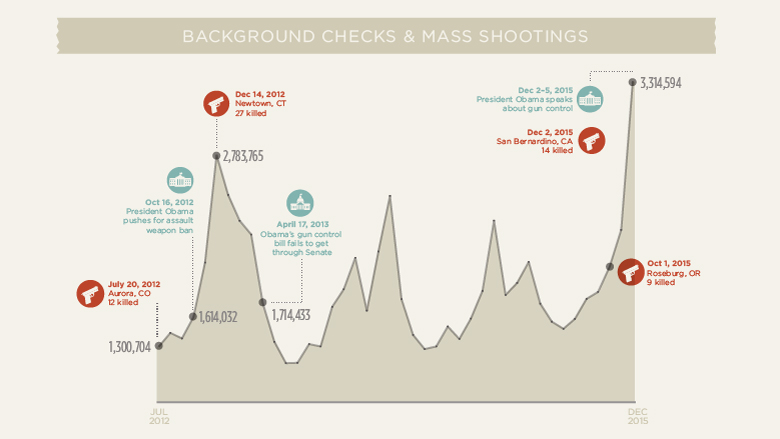 chart fbi background checks