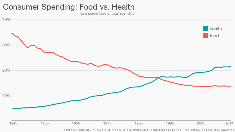 chart food vs health