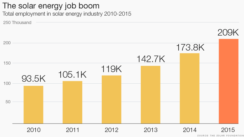 chart solar energy job boom