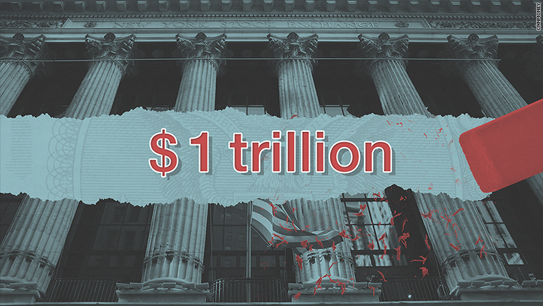 1 trillion wiped out