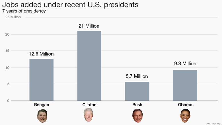 jobs added under recent US presidents 2