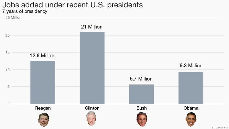 jobs added under recent US presidents 2