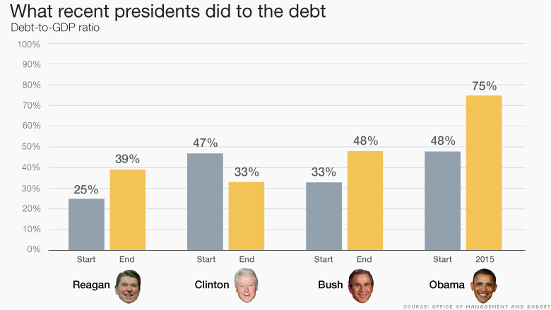 what presidents did to debt