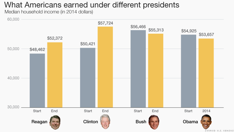 what americans earned under presidents