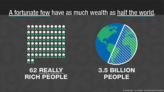 Image result for wealth inequality 2016