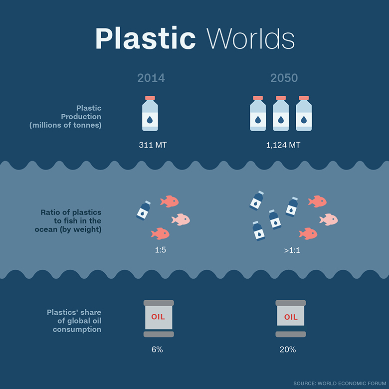 More plastic than fish in oceans by 2050 for How many fish are in the ocean
