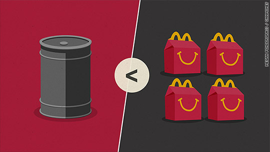 Here's what costs more than a barrel of oil
