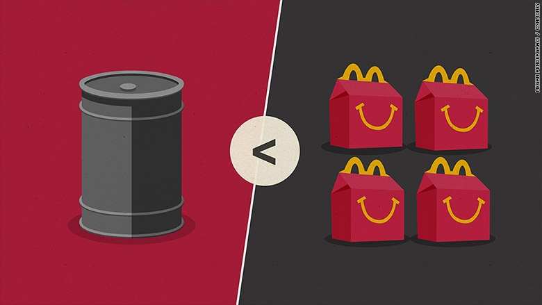 What costs more than a barrel of oil