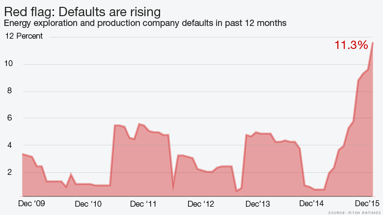 chart energy defaults are rising