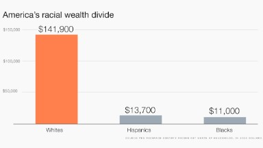 Why the racial wealth gap won't go away