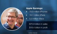 Apple posts record profit but iPhone growth is slowing