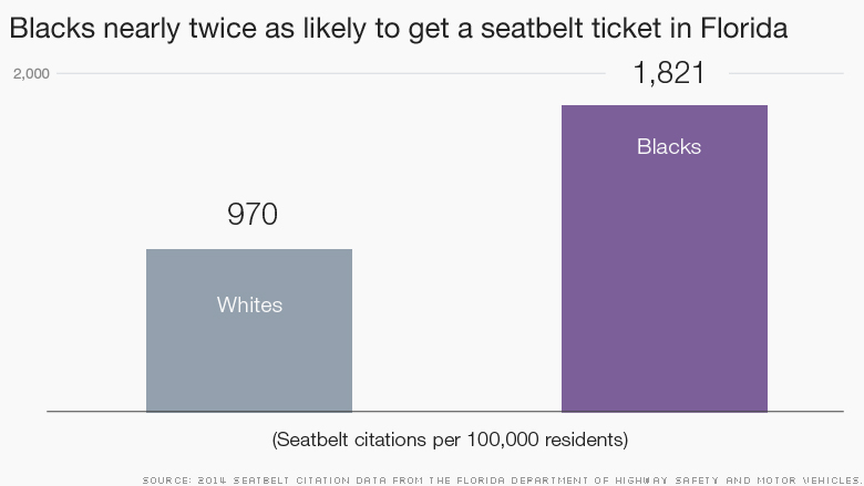 chart seatbelt citations