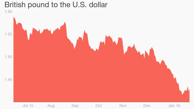 pound dollar brexit europe