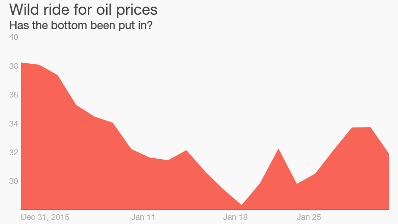 oil prices 2016