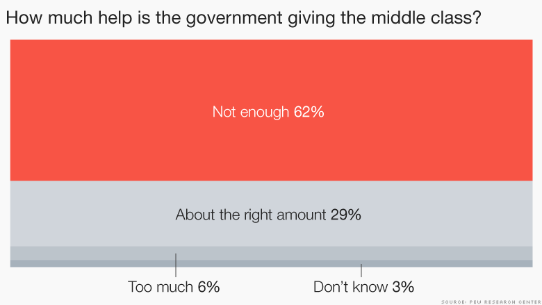 chart help government giving middle class