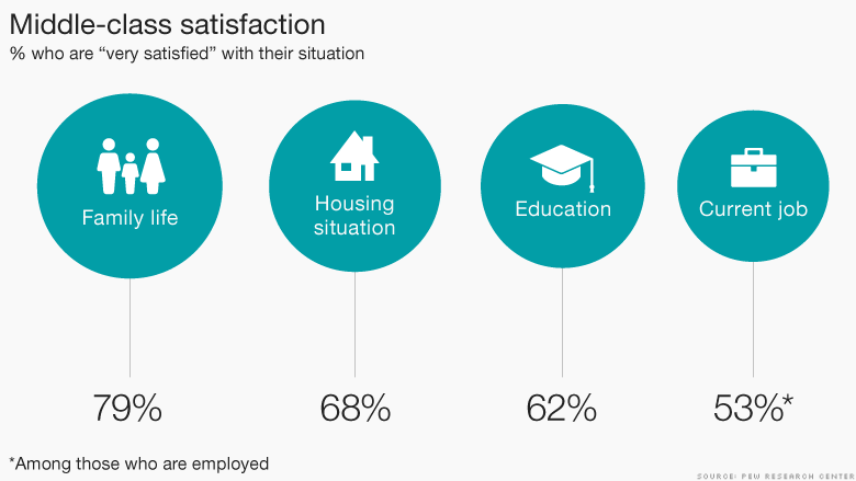 chart middle class satisfaction