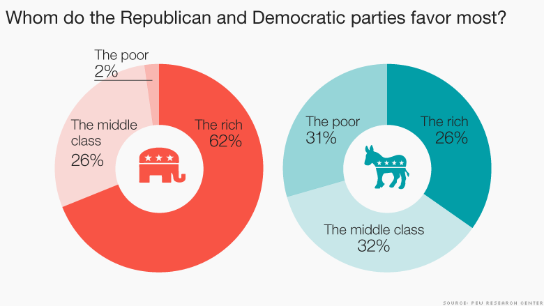 chart whom do parties favor most