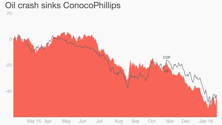 ConocoPhillips oil prices