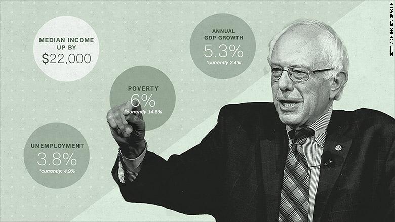 If Bernie Sanders became president...