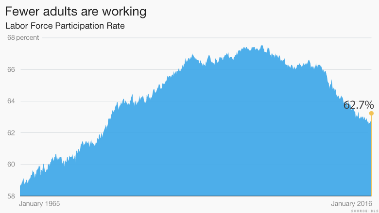 fewer adults working