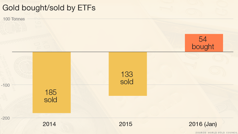 gold bought sold by etf