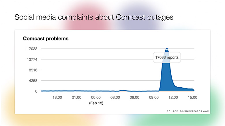 comcast outages