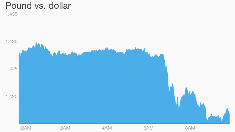 british pound monday