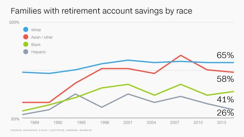 chart 401k savings by race