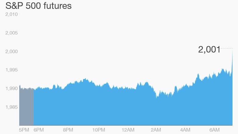 premarkets stock futures