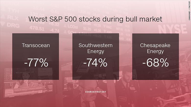 worst 500 stocks bull market