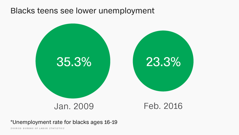 chart teen unemployment rate drops