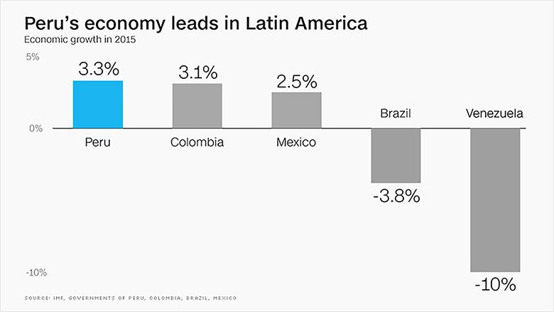 peru economy chart