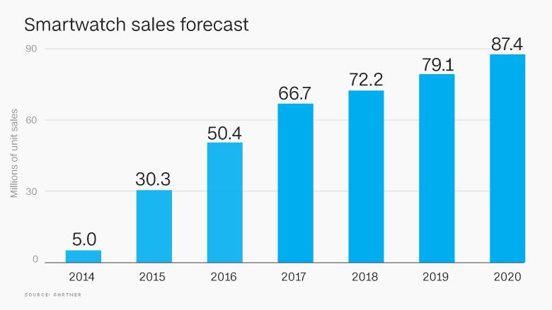 smartwatch unit sales chart