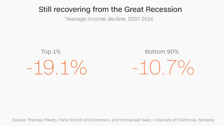 chart recovering great recession