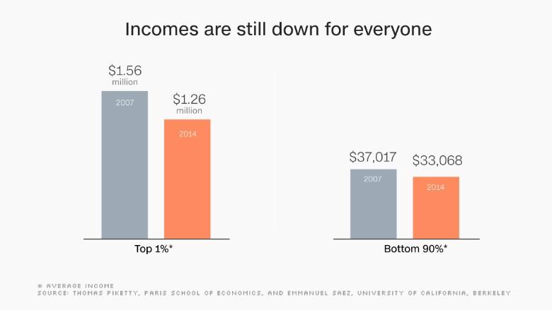 chart income down