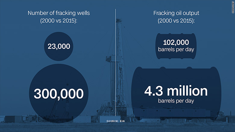 Fracking fuels half of U.S. output thumbnail