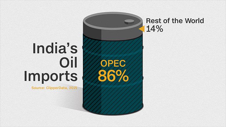 india oil imports opec