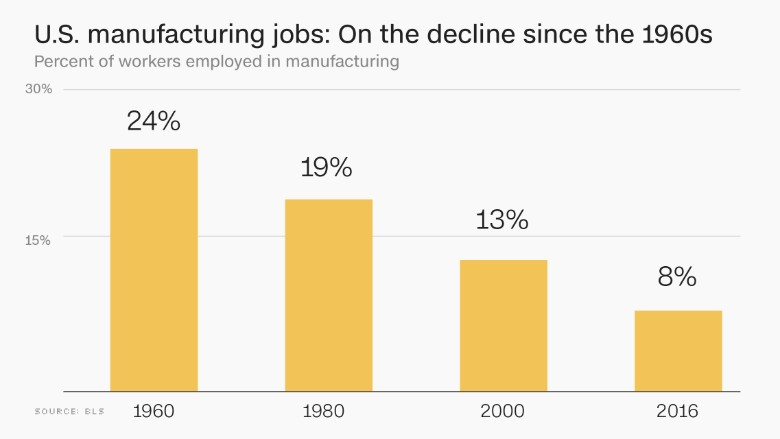 U S Has Lost 5 Million Manufacturing Jobs Since 2000