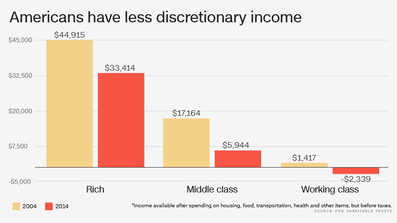 pew less discretionary