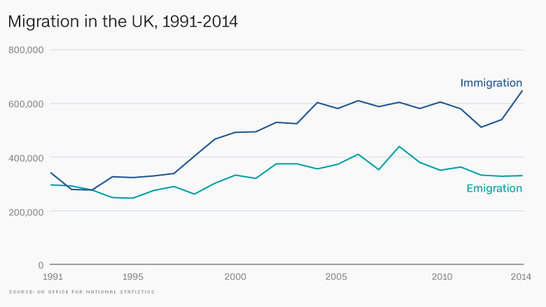 UK immigration uk migration 1991 2014