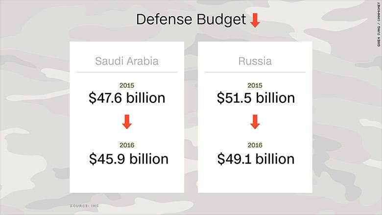 defense spending russia saudi arabia
