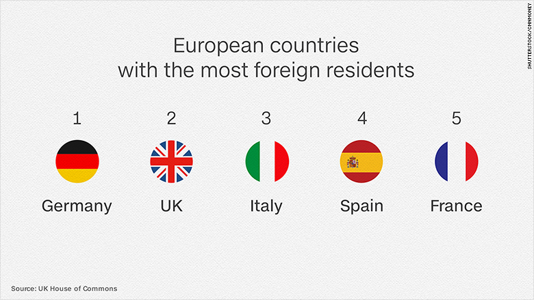 UK immigration european countries foreign nationals