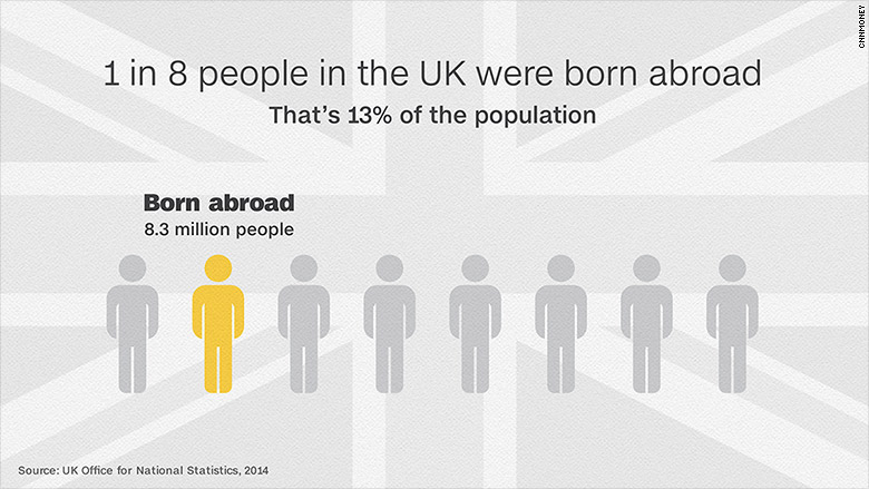 UK immigration 1 in 8 UK born abroad