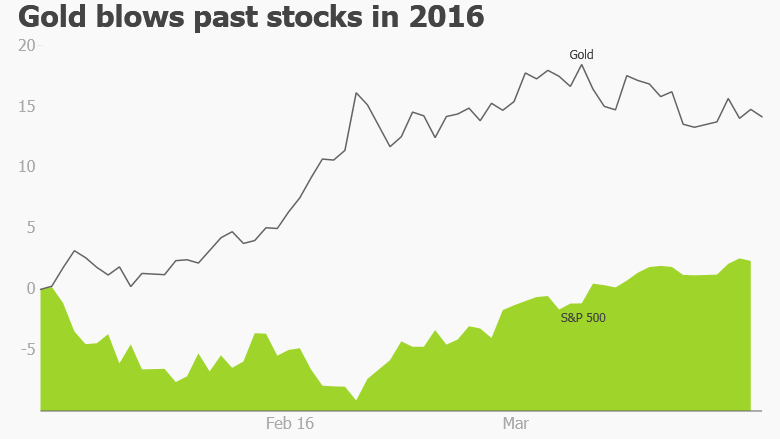 gold vs stocks 2016