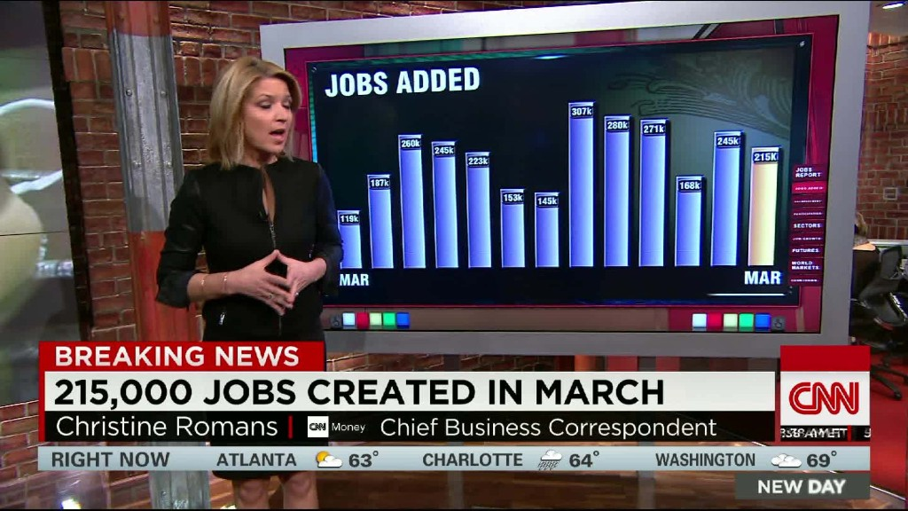 215,000 jobs created in March